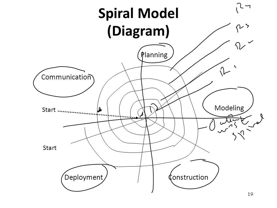 Spiral Model (Diagram)