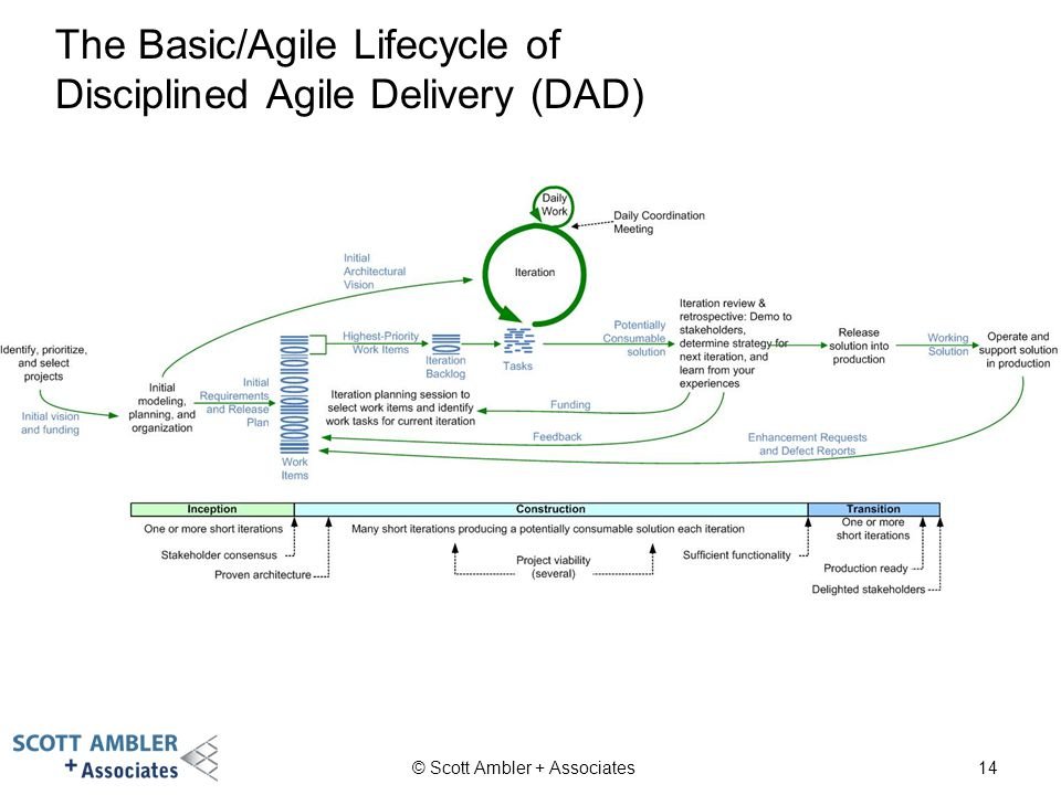 The Basic/Agile Lifecycle of Disciplined Agile Delivery (DAD)