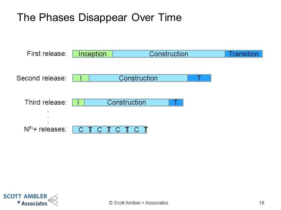 The Phases Disappear Over Time