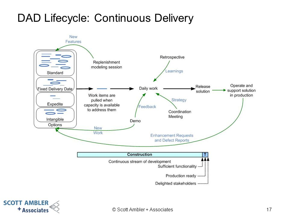 DAD Lifecycle: Continuous Delivery