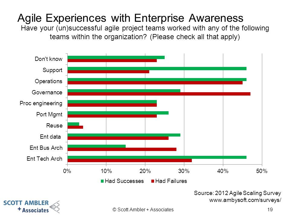 Agile Experiences with Enterprise Awareness