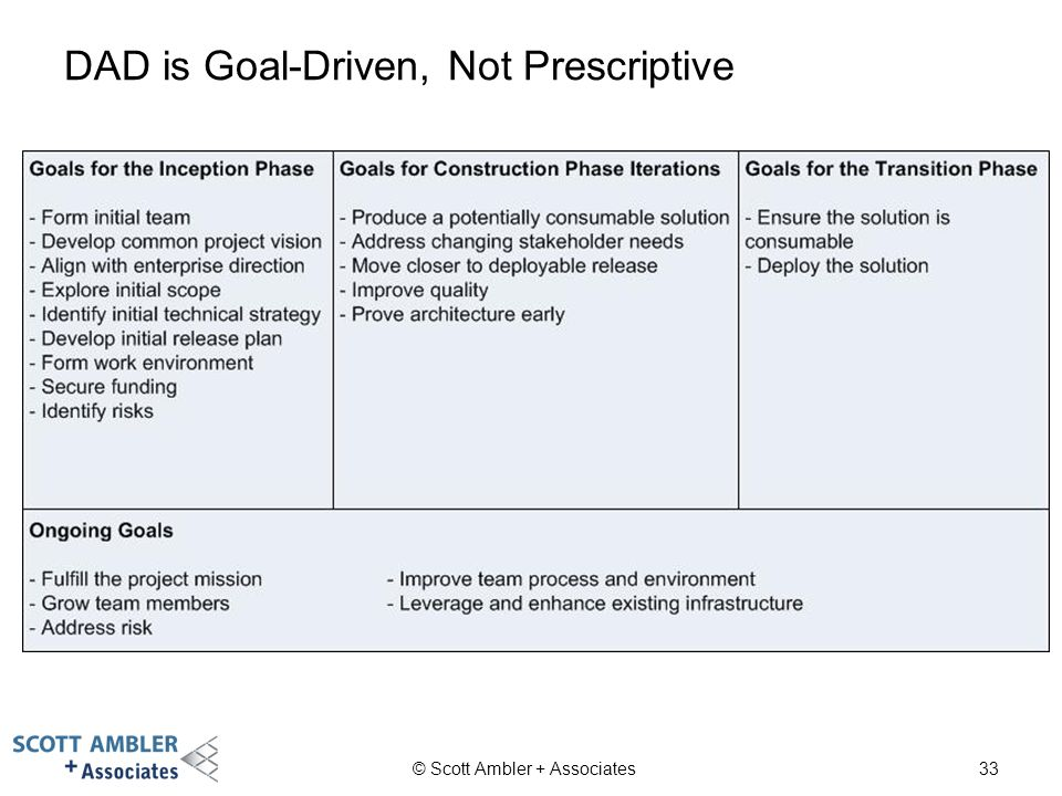 prescriptive strategy disadvantages -prescriptive implementation instructional strategies are set up for the classroom comparing models of curriculum development.