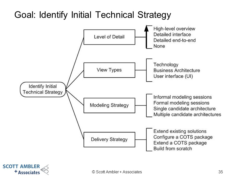 Goal: Identify Initial Technical Strategy