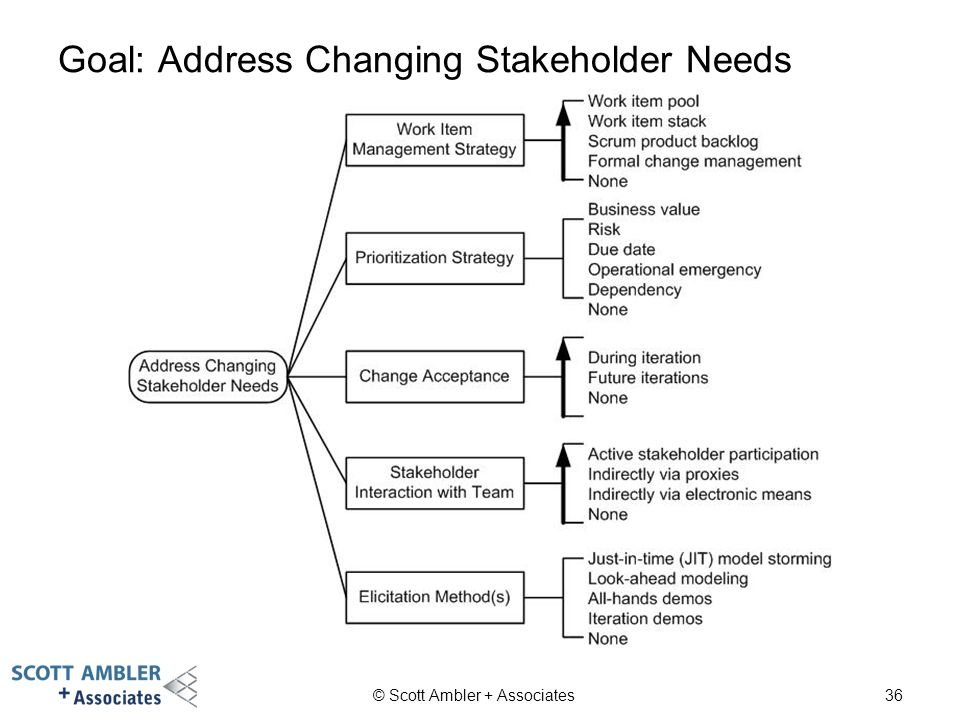 Goal: Address Changing Stakeholder Needs