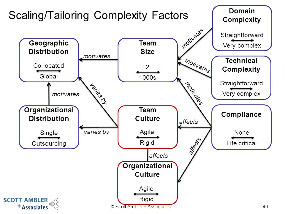 Scaling/Tailoring Complexity Factors