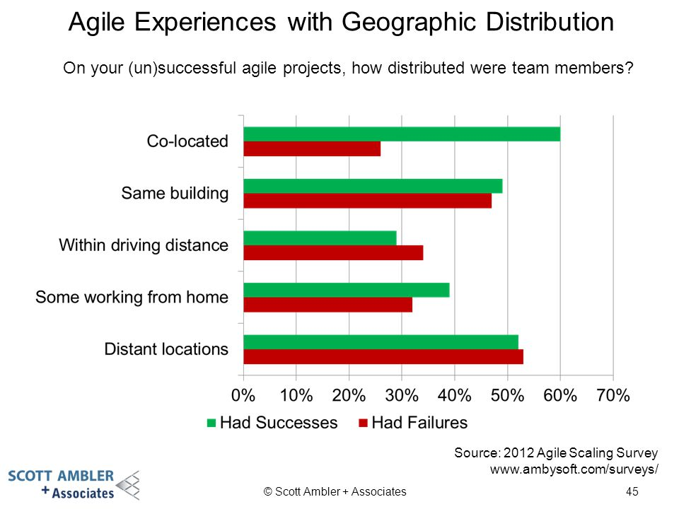 Agile Experiences with Geographic Distribution