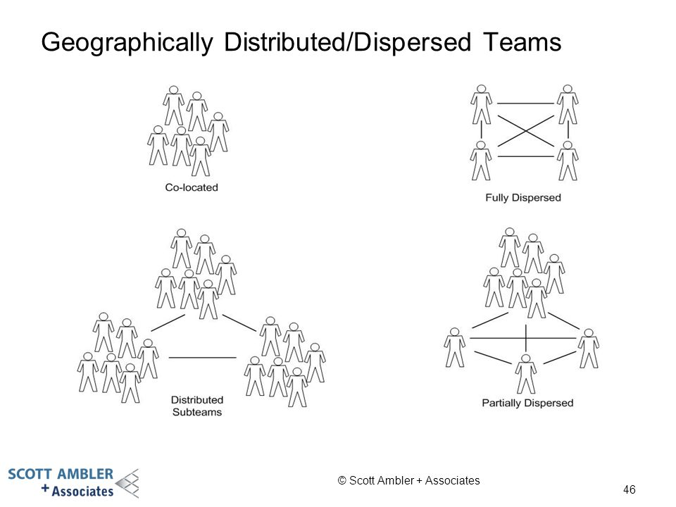 Geographically Distributed/Dispersed Teams