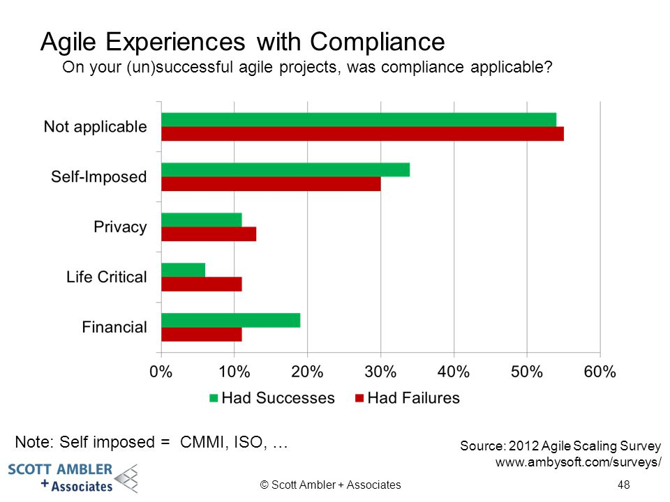 Agile Experiences with Compliance