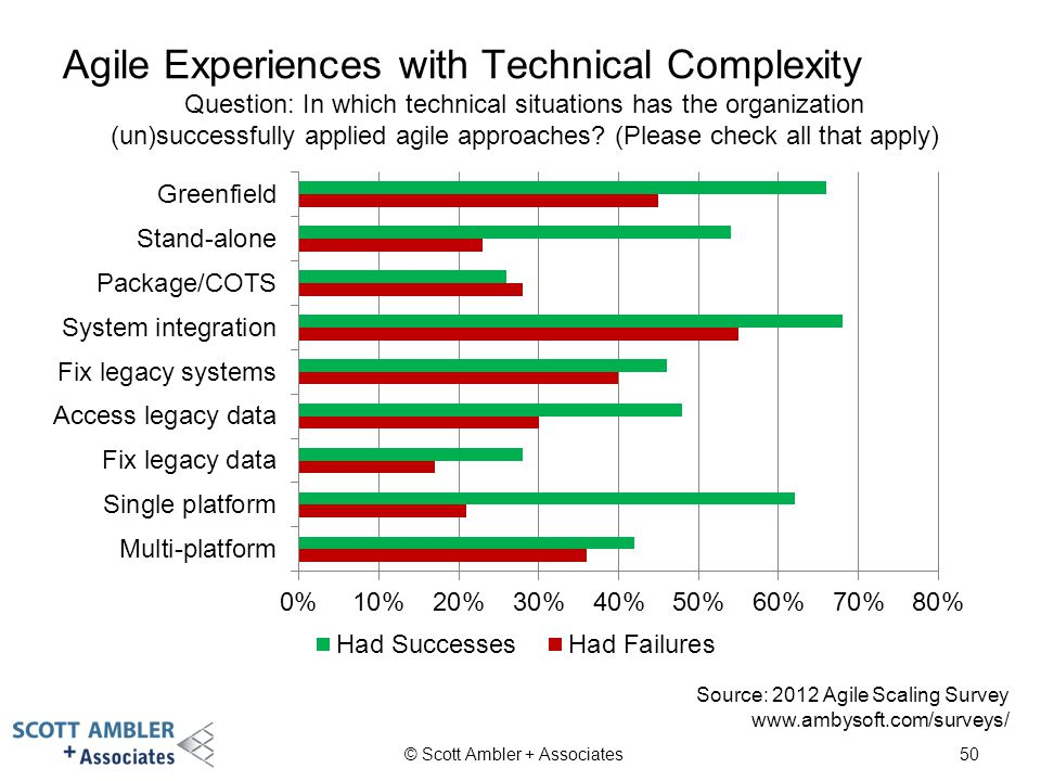 Agile Experiences with Technical Complexity