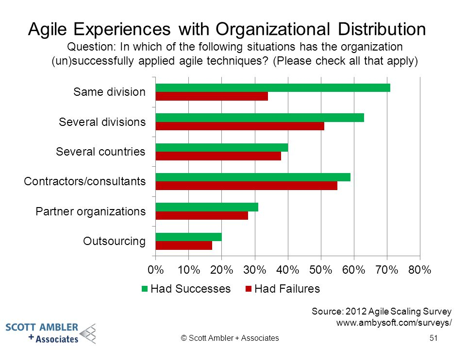 Agile Experiences with Organizational Distribution