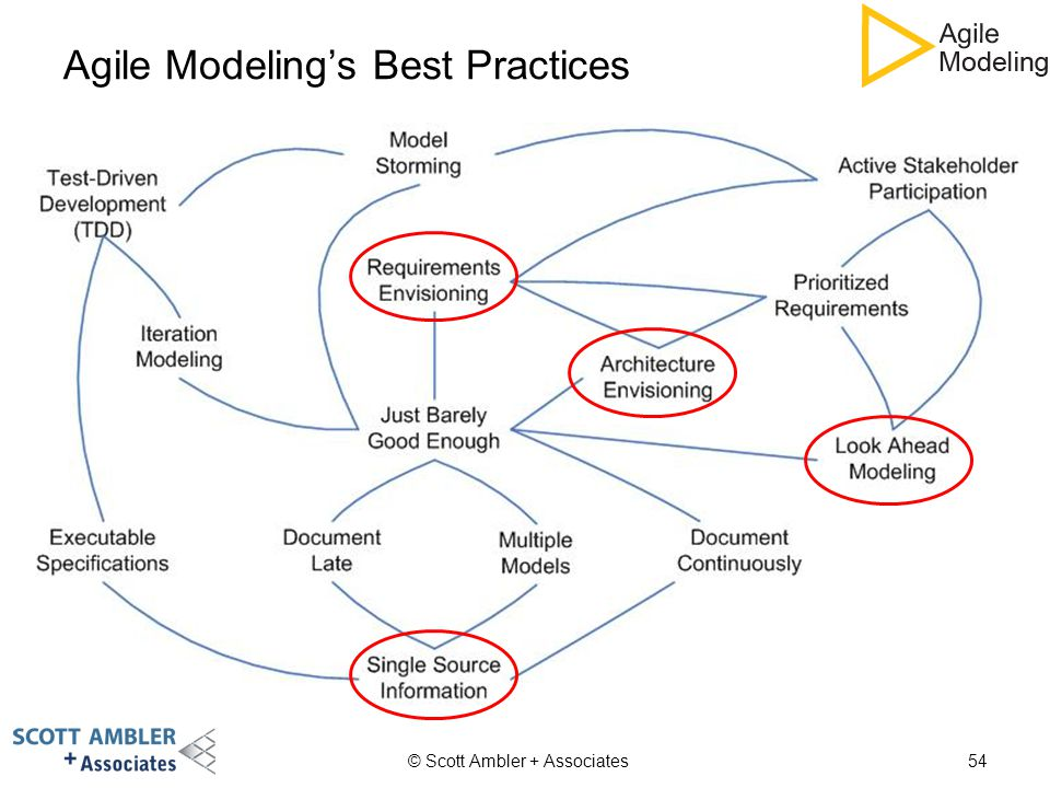 Agile Modeling's Best Practices