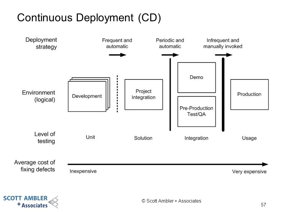 Continuous Deployment (CD)