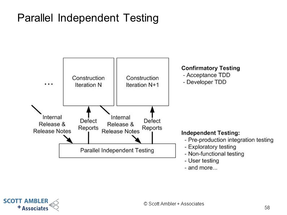 Parallel Independent Testing