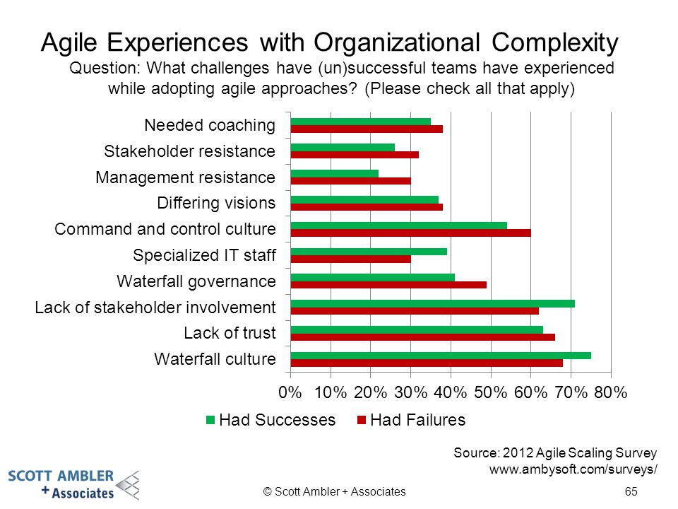 Agile Experiences with Organizational Complexity