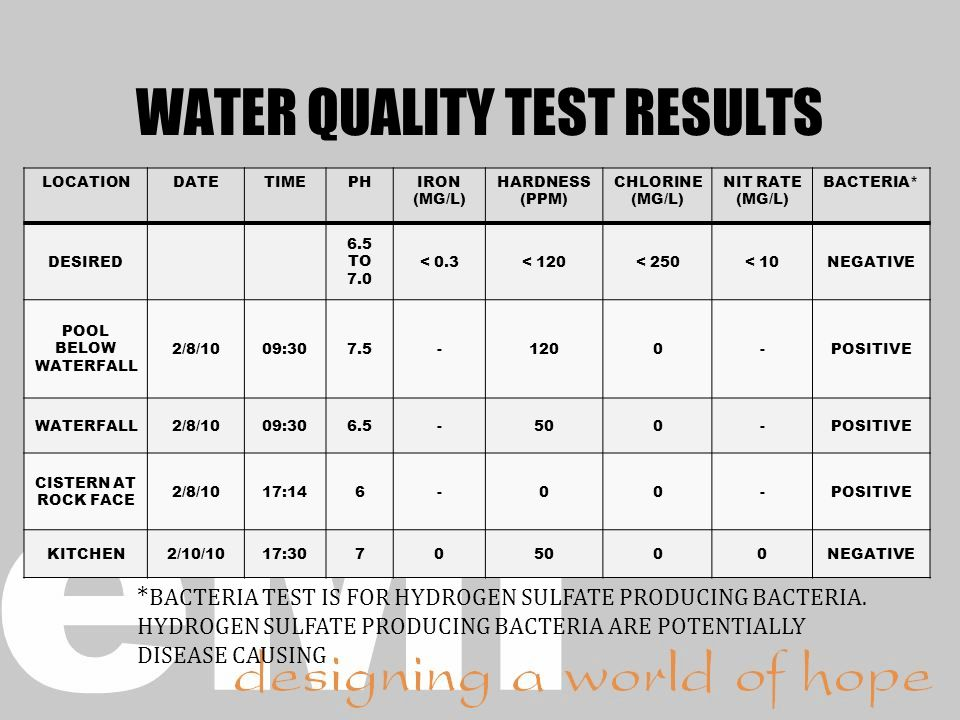 WATER QUALITY TEST RESULTS