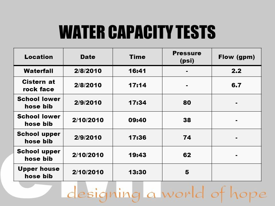 WATER CAPACITY TESTS Location Date Time Pressure (psi) Flow (gpm)