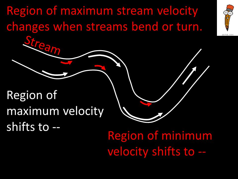 Region of maximum stream velocity changes when streams bend or turn.