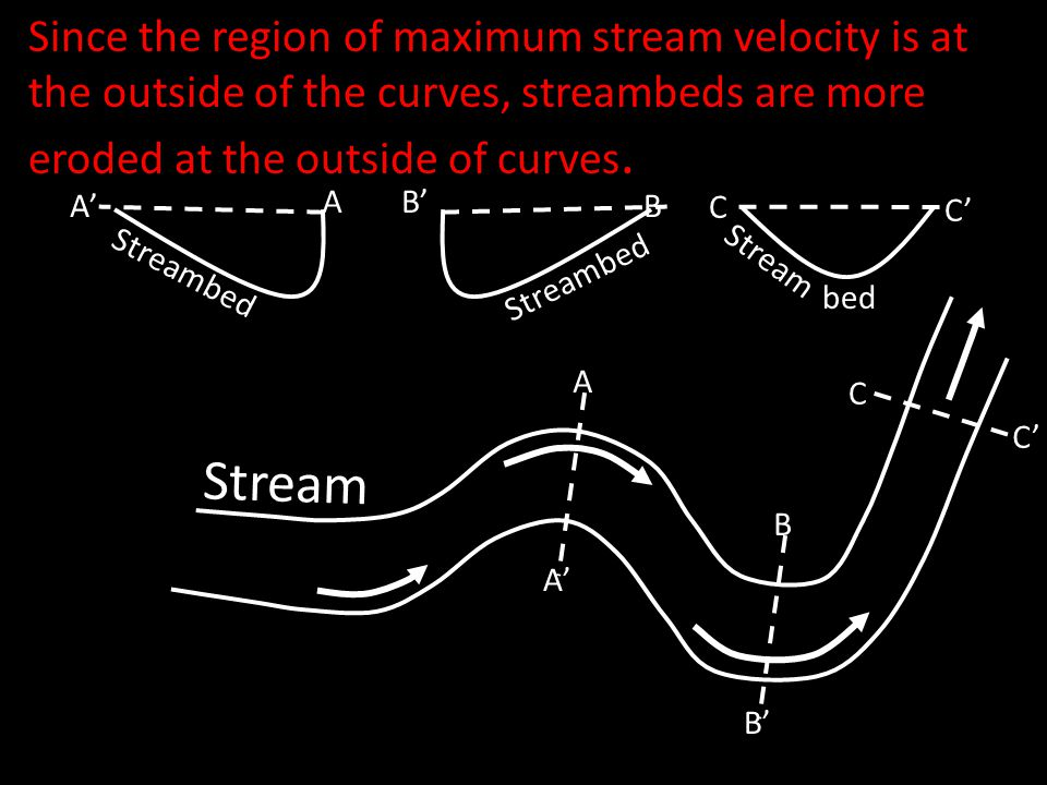 Since the region of maximum stream velocity is at the outside of the curves, streambeds are more eroded at the outside of curves.