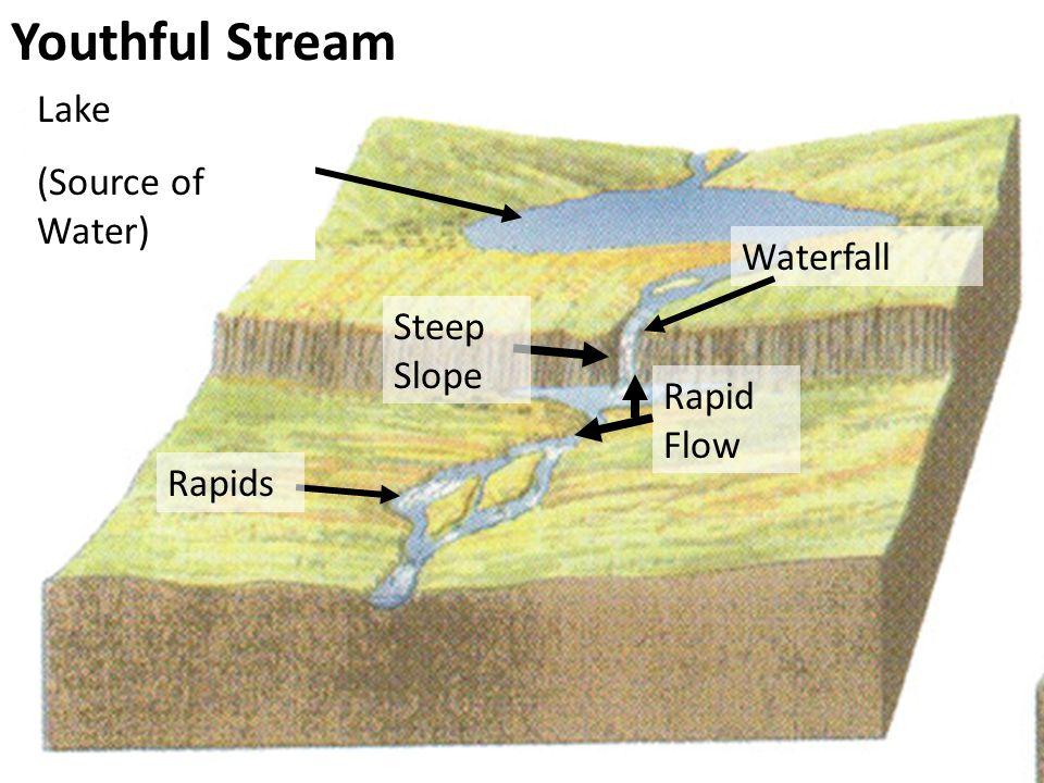 Youthful Stream Lake (Source of Water) Waterfall Steep Slope