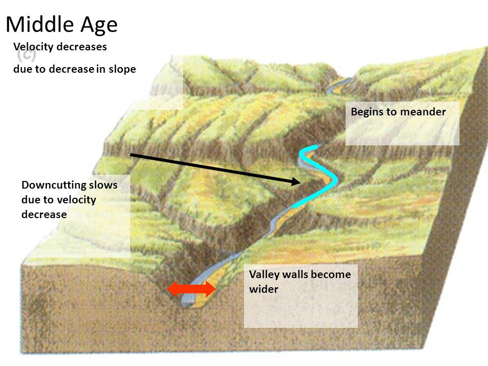 Middle Age Velocity decreases due to decrease in slope