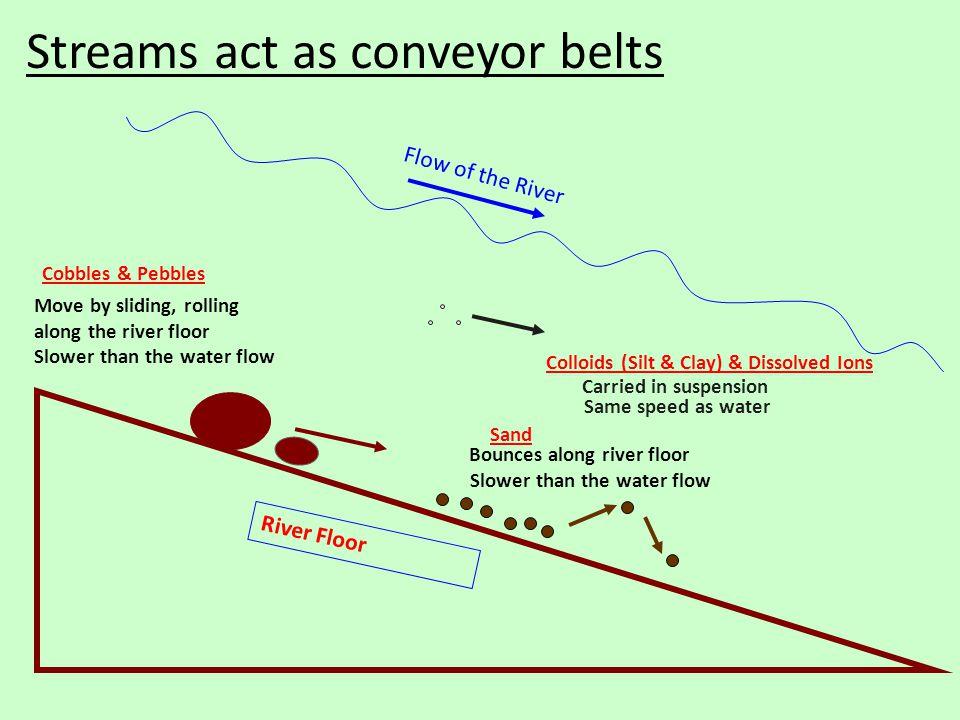 Streams act as conveyor belts