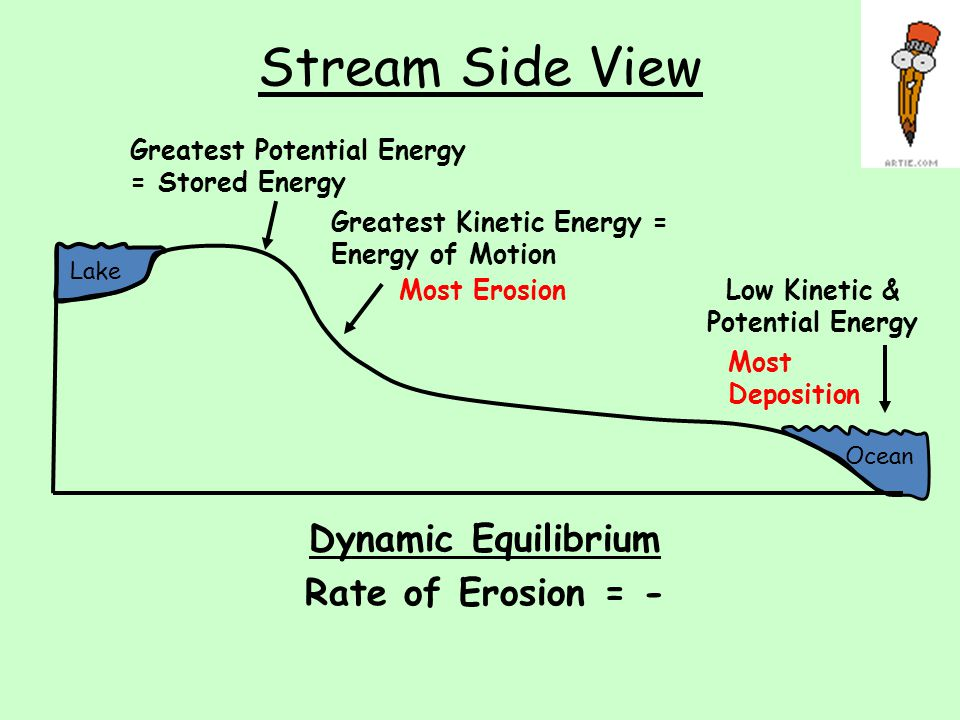 Low Kinetic & Potential Energy