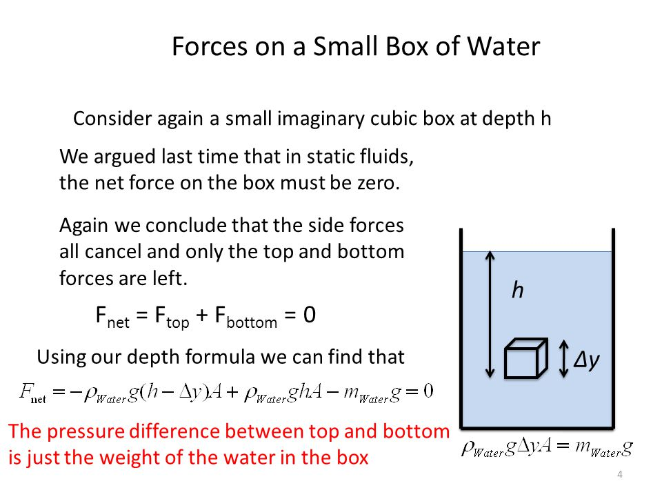 Forces on a Small Box of Water
