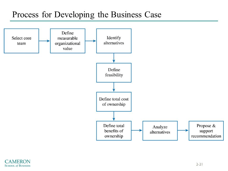 Process for Developing the Business Case