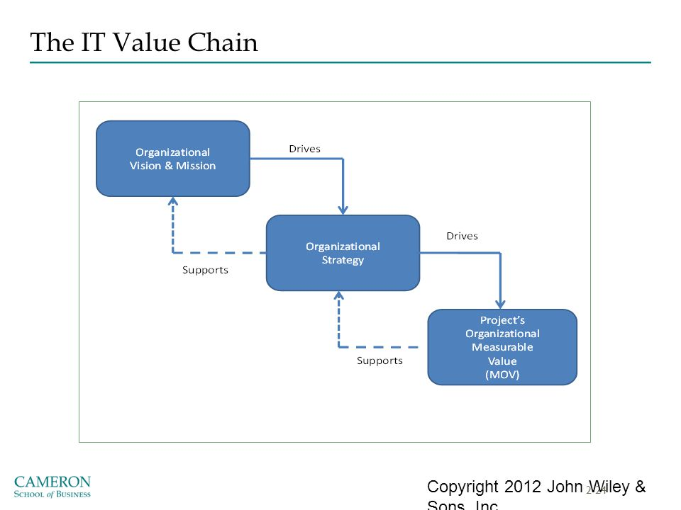The IT Value Chain Copyright 2012 John Wiley & Sons, Inc.