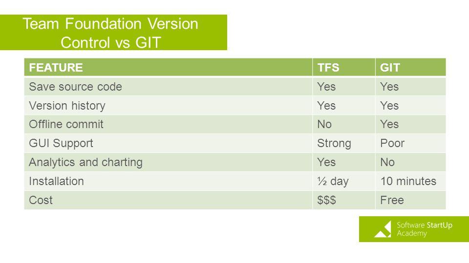 Team Foundation Version Control vs GIT