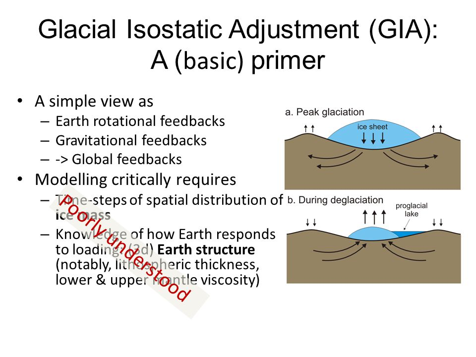 Glacial Isostatic Adjustment (GIA): A (basic) primer