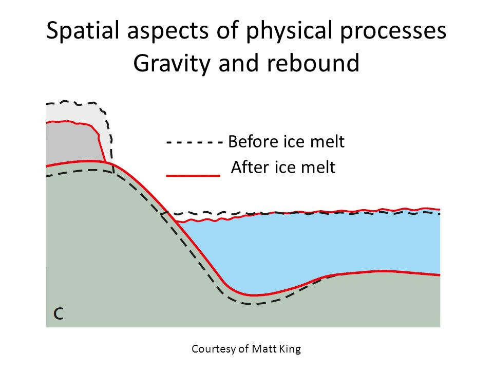 Spatial aspects of physical processes Gravity and rebound