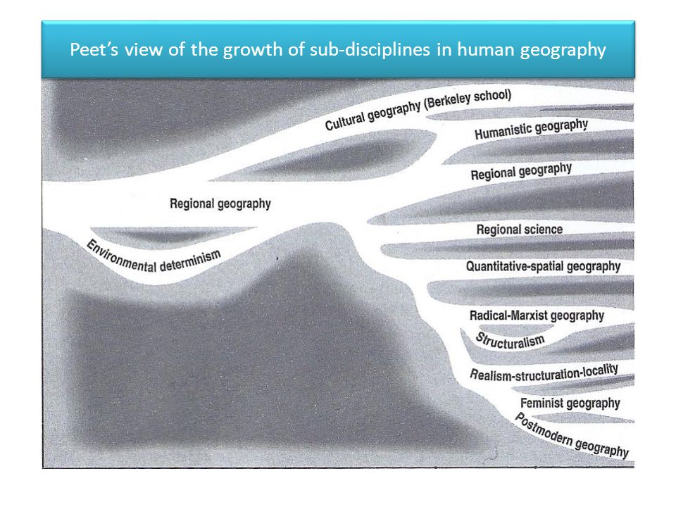Peet's view of the growth of sub-disciplines in human geography