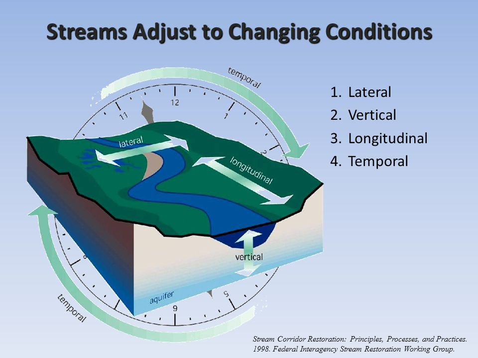 Streams Adjust to Changing Conditions