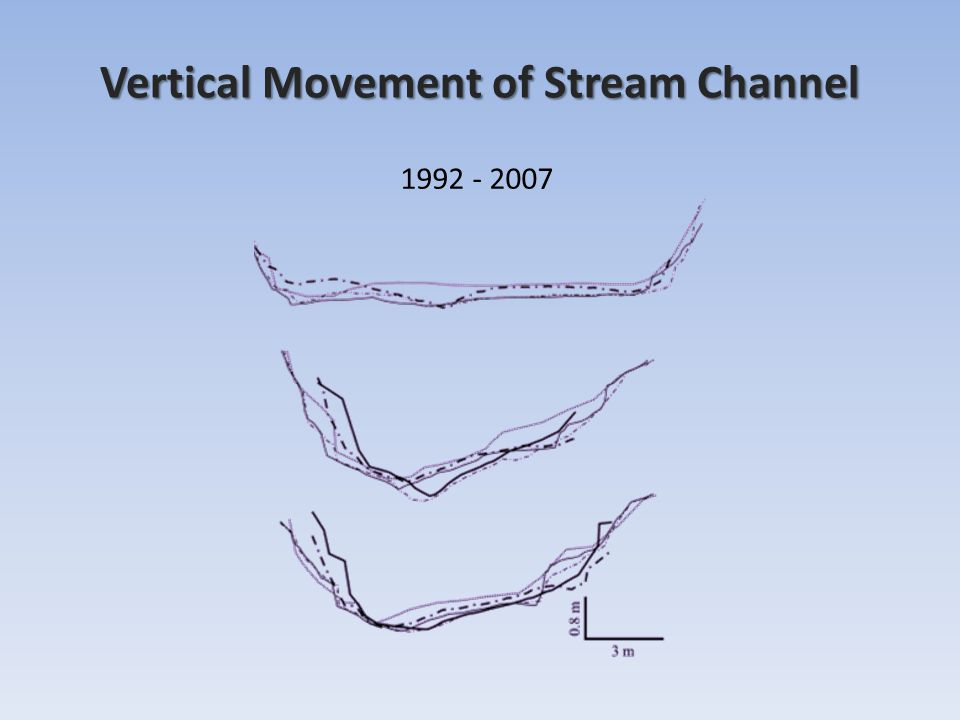 Vertical Movement of Stream Channel