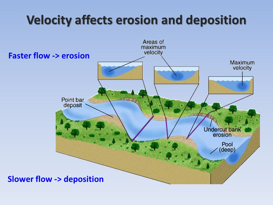 Velocity affects erosion and deposition