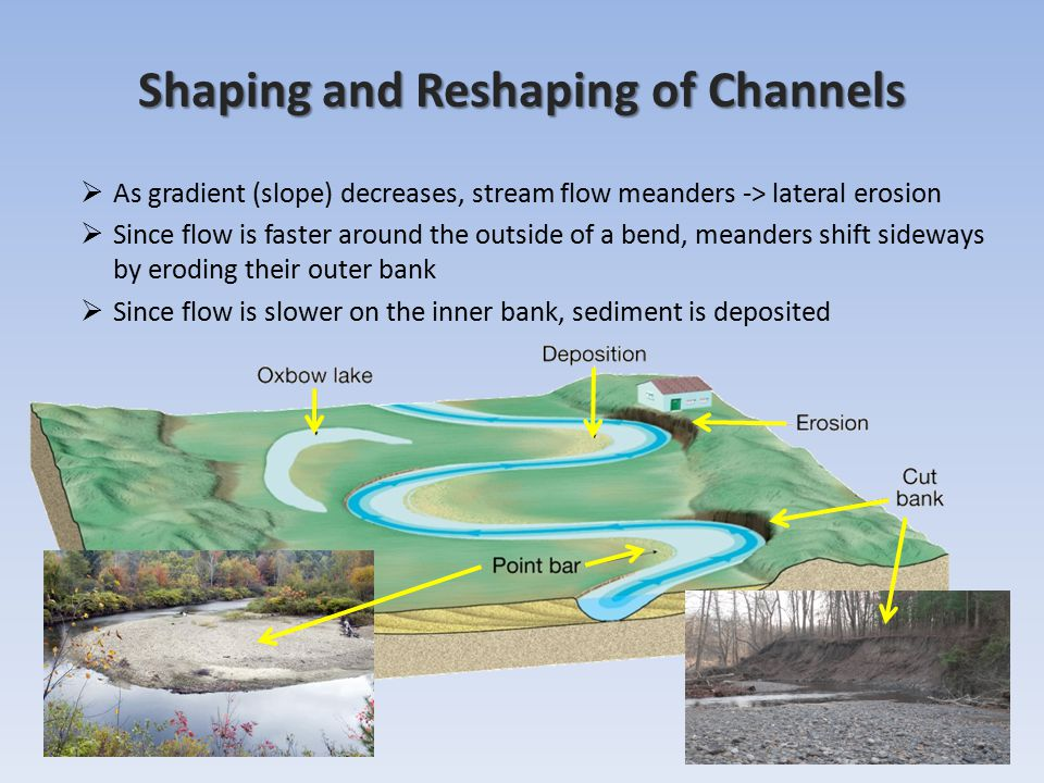 Shaping and Reshaping of Channels