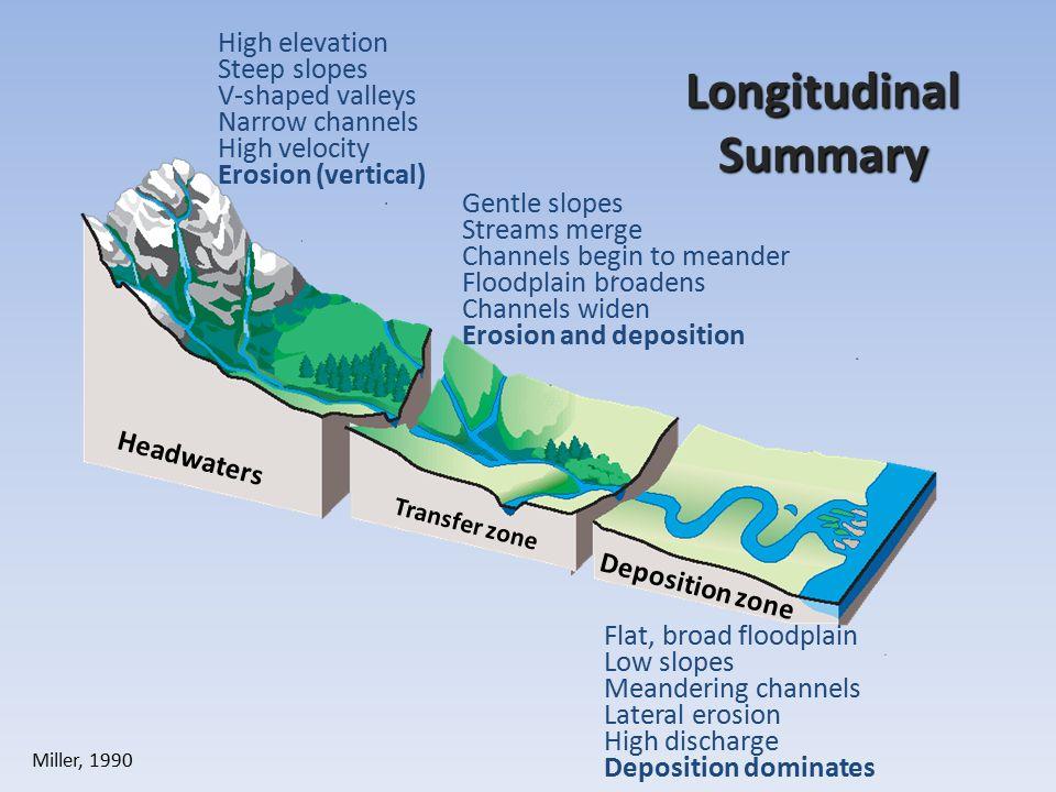 Longitudinal Summary High elevation Steep slopes V-shaped valleys