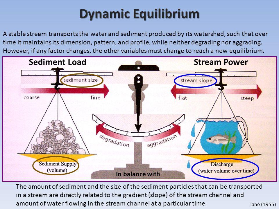 Dynamic Equilibrium Sediment Load Stream Power