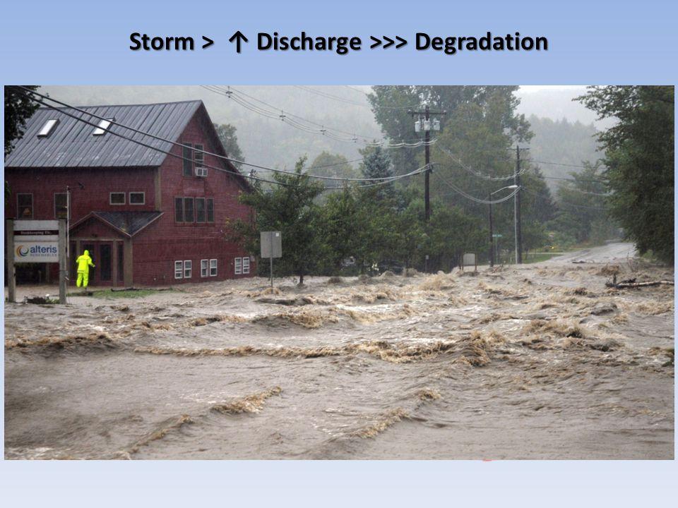 Storm > ↑ Discharge >>> Degradation