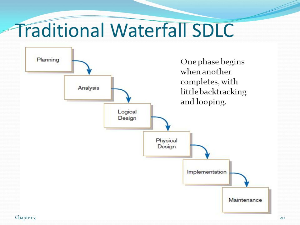 Traditional Waterfall SDLC