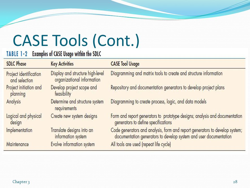 CASE Tools (Cont.) Chapter 3