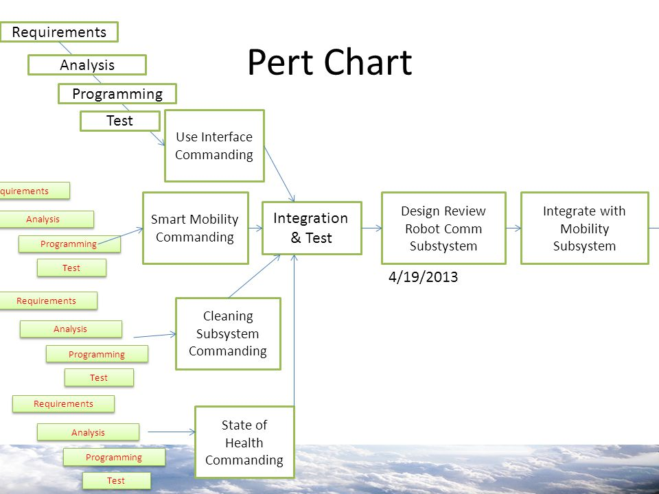Pert Chart Requirements Analysis Programming Test Integration & Test