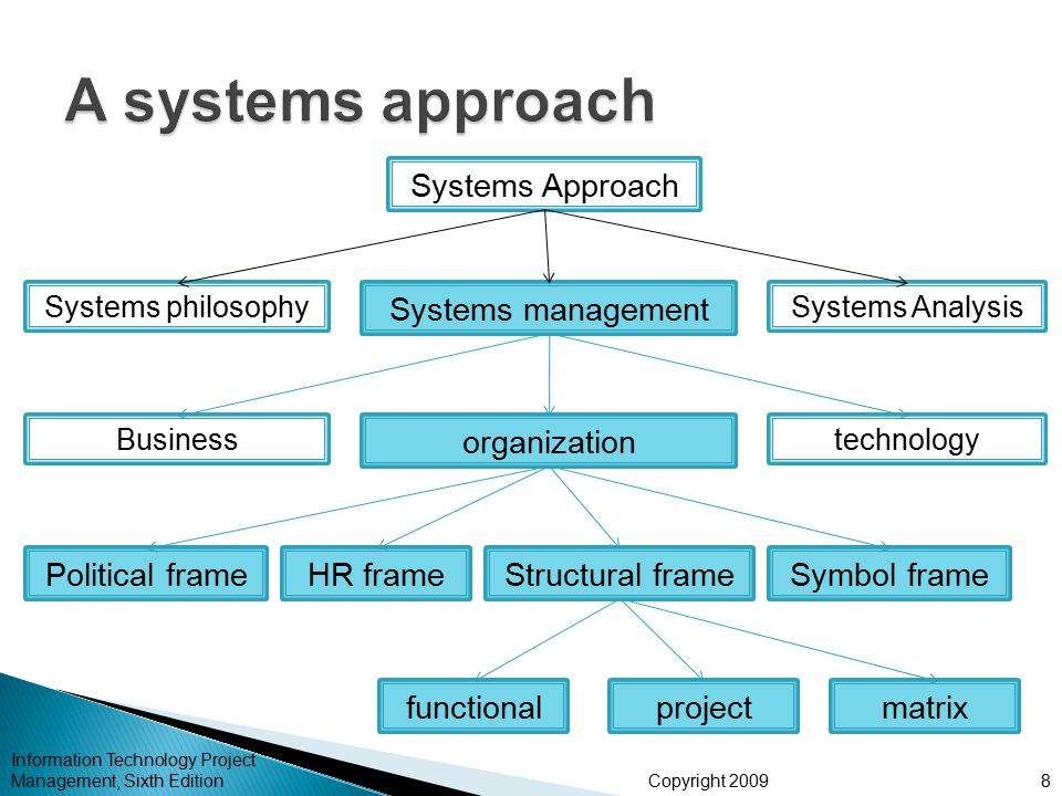 systems approach in project management Project management: a system approach to planning, implementation, monitoring and evaluation the system approach involved in project management.