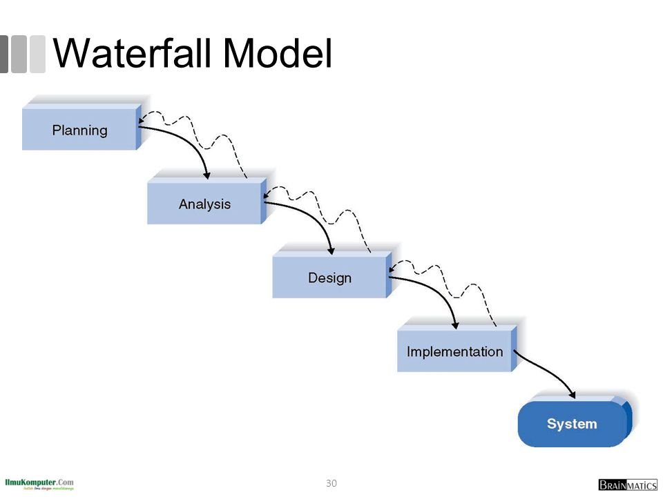 waterfall model for college management Confirm your understanding of the waterfall model using an interactive quiz and to learn more about this approach to project management earn college credit.