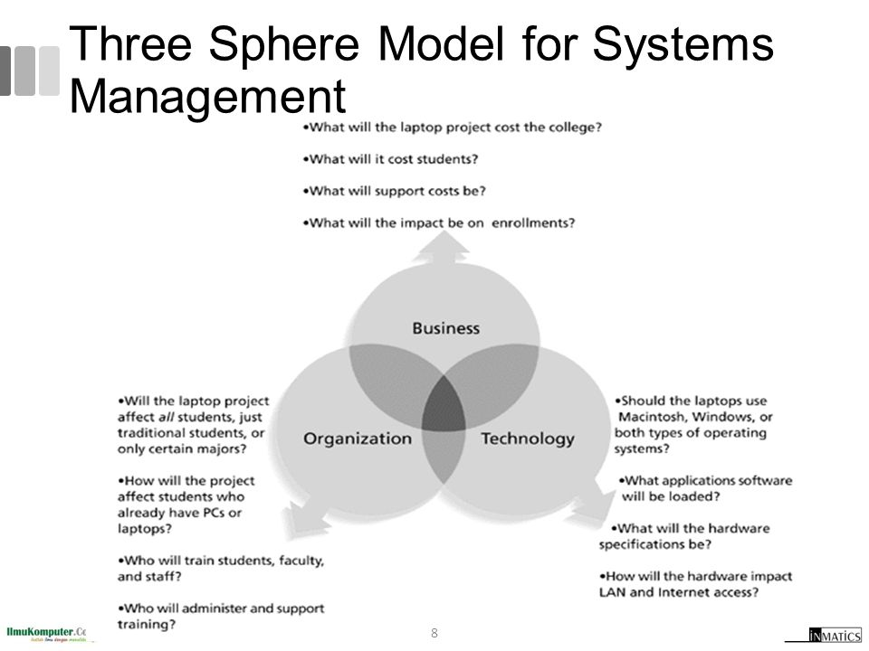 what are the three sphere model for systems management Question description think of a recent change that occurred at your college, in your community, or in the news use the three-sphere model for systems management and brainstorm issues.