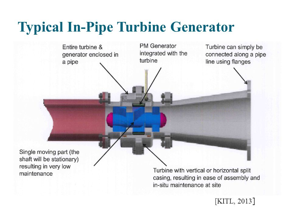 Typical In-Pipe Turbine Generator