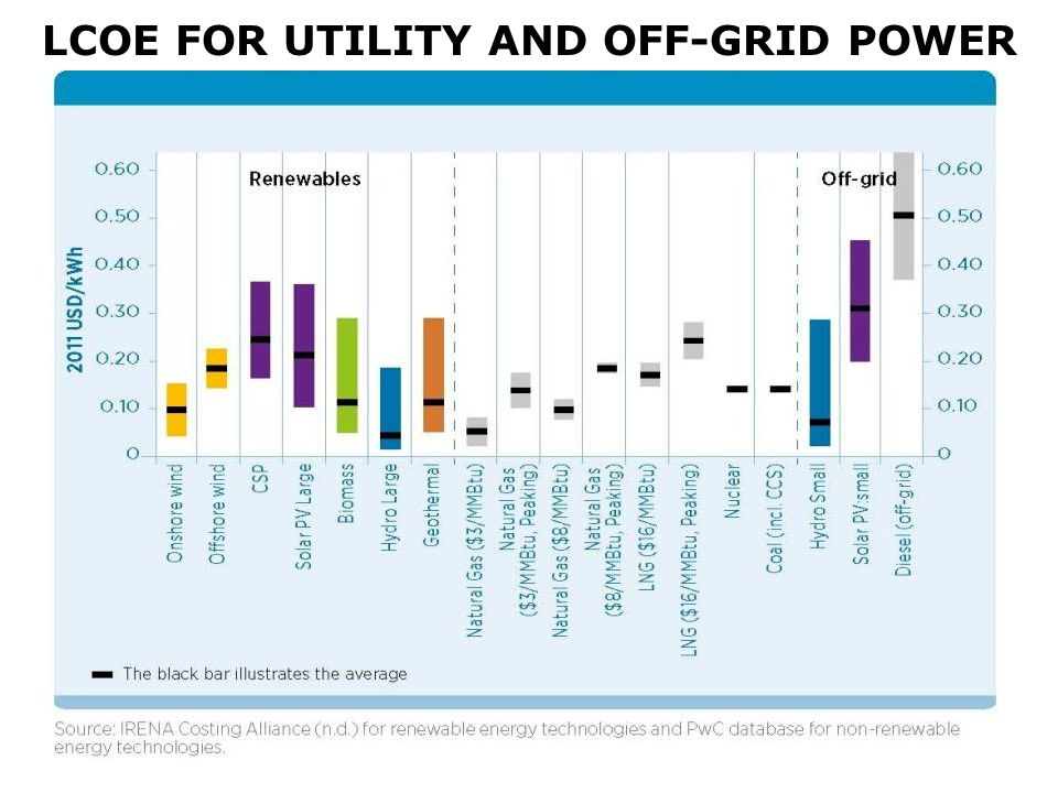 LCOE FOR UTILITY AND OFF-GRID POWER