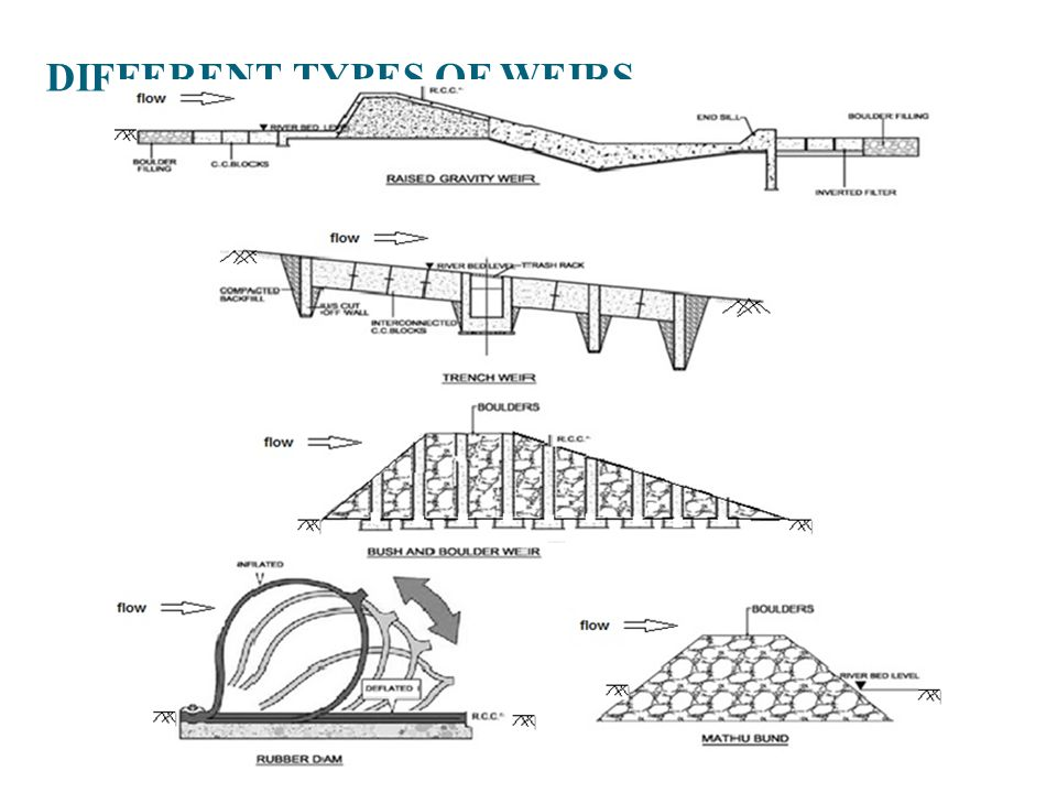 DIFFERENT TYPES OF WEIRS