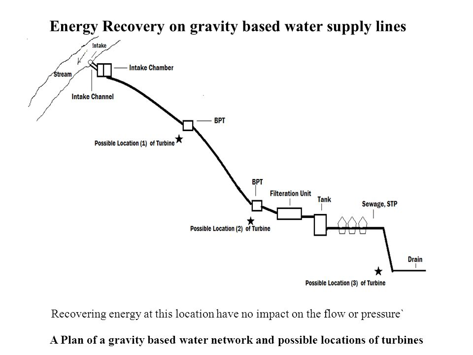 Energy Recovery on gravity based water supply lines